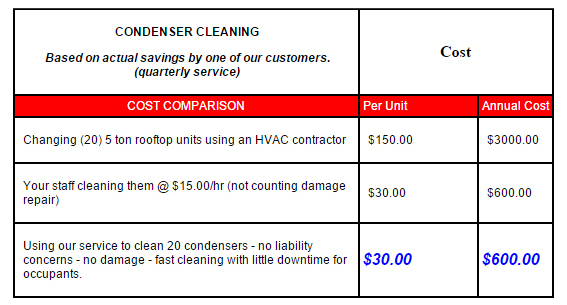 Coil Cleaning Savings